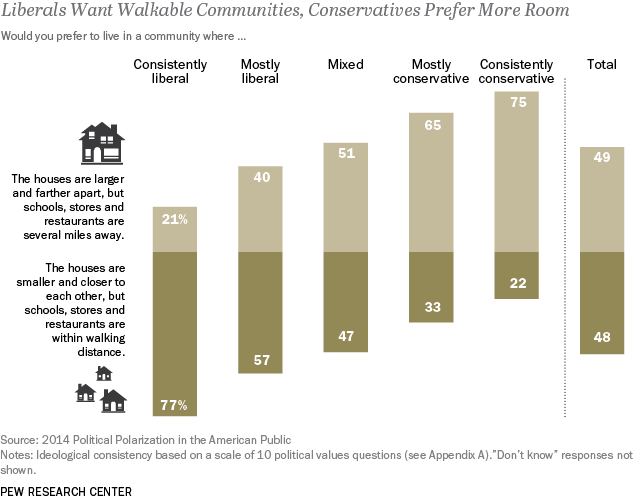 Liberals Want Walkable Communities, Conservatives Prefer More Room