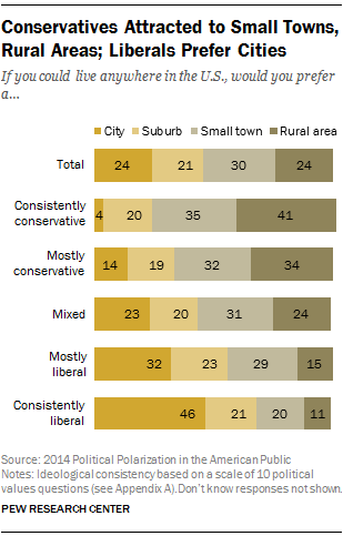 Conservatives Attracted to Small Towns, Rural Areas; Liberals Prefer Cities