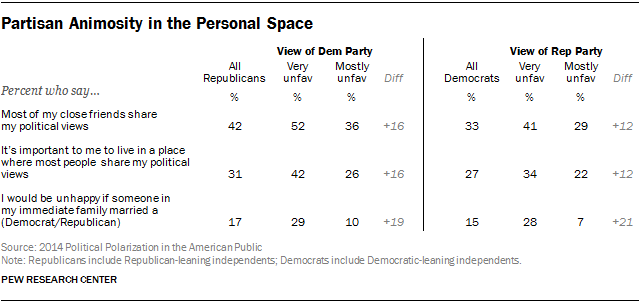 Partisan Animosity in the Personal Space