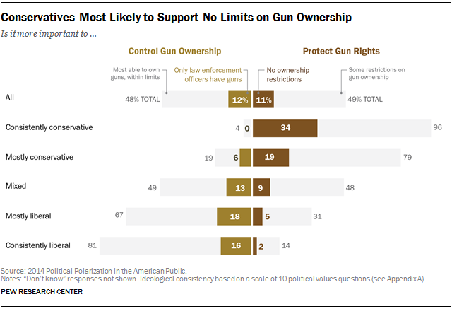 Conservatives Most Likely to Support No Limits on Gun Ownership