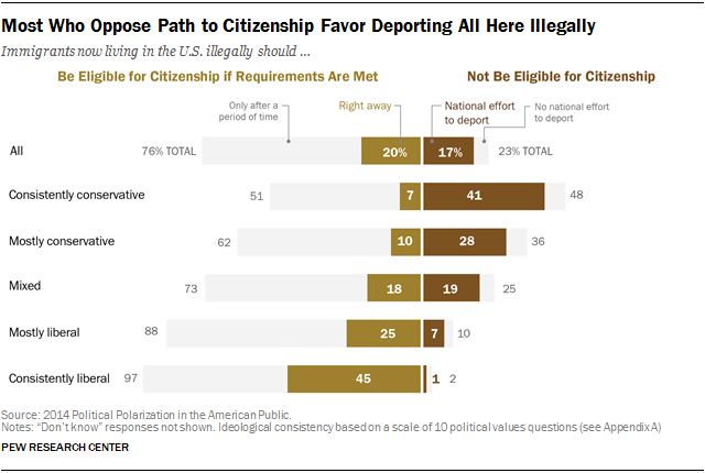 Most Who Oppose Path to Citizenship Favor Deporting All Here Illegally