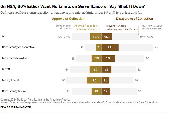 On NSA, 30% Either Want No Limits on Surveillance or Say 'Shut It Down'