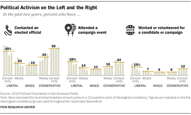 Political Activism on the Left and the Right