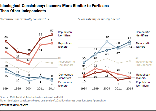 Ideological Consistency: Leaners More Similar to Partisans  Than Other Independents