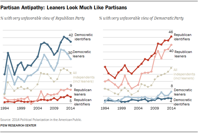 Partisan Antipathy: Leaners Look Much Like Partisans