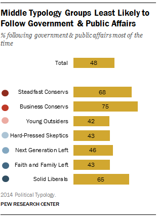 Middle Typology Groups Least Likely to Follow Government & Public Affairs