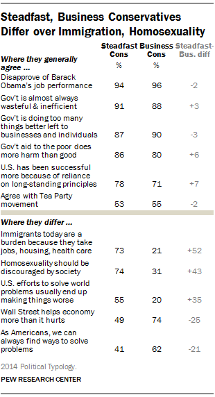 Steadfast, Business Conservatives Differ over Immigration, Homosexuality