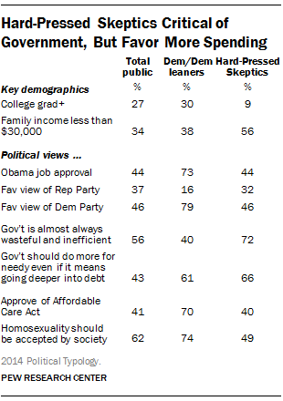 Hard-Pressed Skeptics Critical of Government, But Favor More Spending