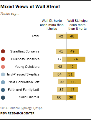 Mixed Views of Wall Street
