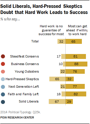 Solid Liberals, Hard-Pressed Skeptics Doubt that Hard Work Leads to Success