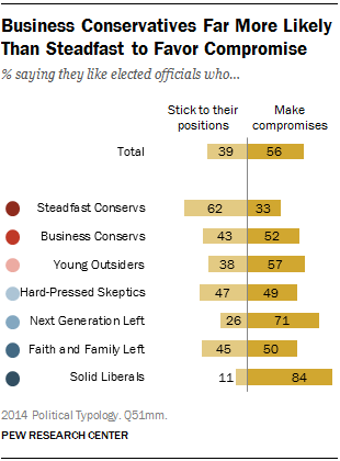 Business Conservatives Far More Likely Than Steadfast to Favor Compromise