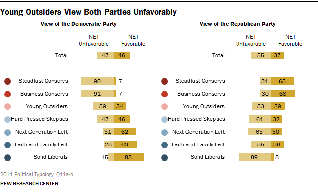 Young Outsiders View Both Parties Unfavorably