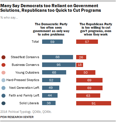 Many Say Democrats too Reliant on Government Solutions, Republicans too Quick to Cut Programs