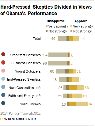 Hard-Pressed Skeptics Divided in Views of Obama's Performance