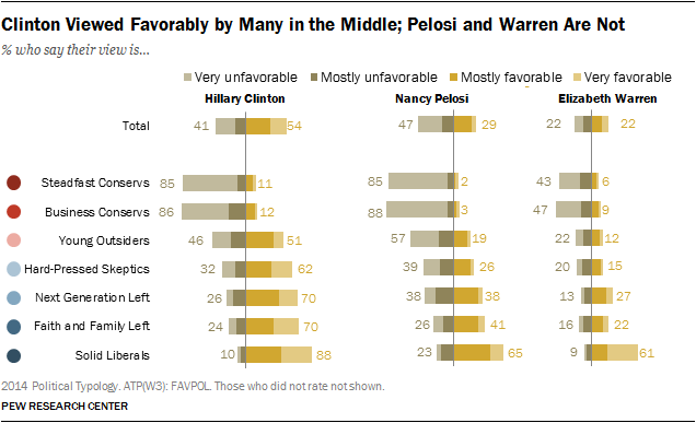 Clinton Viewed Favorably by Many in the Middle; Pelosi and Warren Are Not