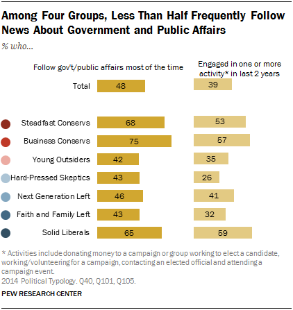 Among Four Groups, Less Than Half Frequently Follow News About Government and Public Affairs