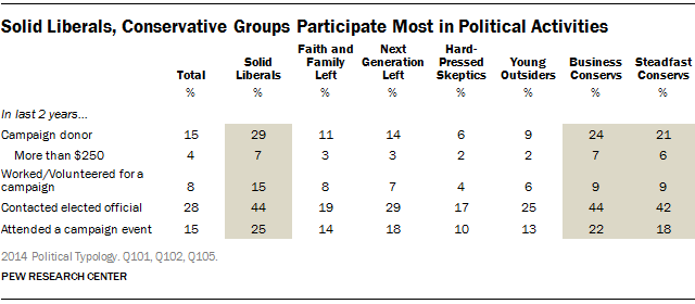 Solid Liberals, Conservative Groups Participate Most in Political Activities
