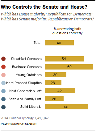 Who Controls the Senate and House?