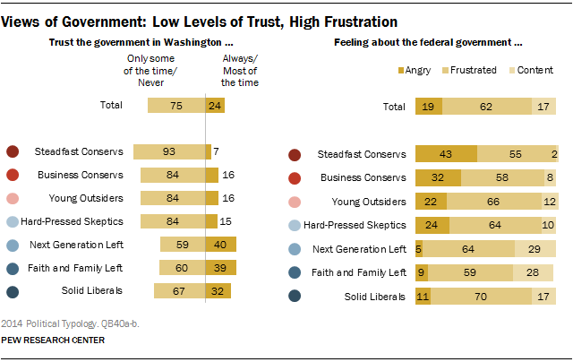 Views of Government: Low Levels of Trust, High Frustration