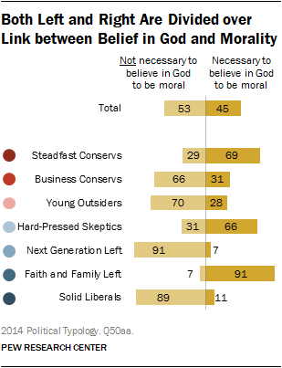 Both Left and Right Are Divided over Link between Belief in God and Morality
