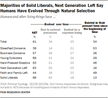 Majorities of Solid Liberals, Next Generation Left Say Humans Have Evolved Through Natural Selection