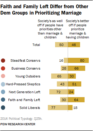 Faith and Family Left Differ from Other Dem Groups in Prioritizing Marriage