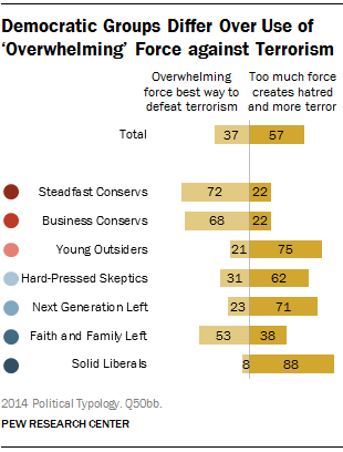 Democratic Groups Differ Over Use of 'Overwhelming' Force against Terrorism