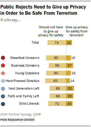 Public Rejects Need to Give up Privacy in Order to Be Safe From Terrorism