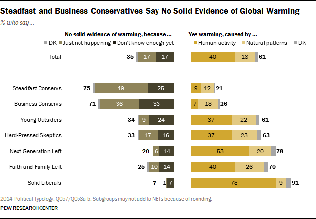 Steadfast and Business Conservatives Say No Solid Evidence of Global Warming