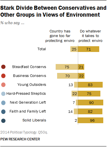 Stark Divide Between Conservatives and  Other Groups in Views of Environment