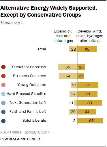 Alternative Energy Widely Supported, Except by Conservative Groups