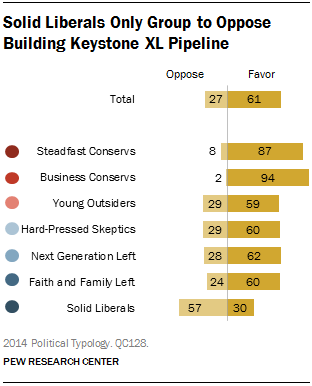 Solid Liberals Only Group to Oppose Building Keystone XL Pipeline