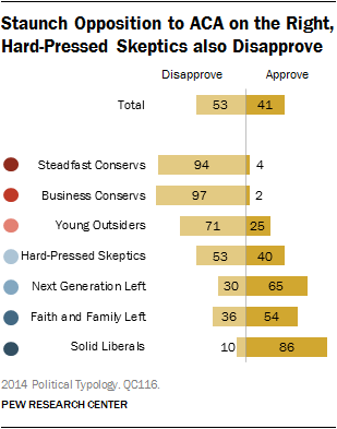 Staunch Opposition to ACA on the Right, Hard-Pressed Skeptics also Disapprove
