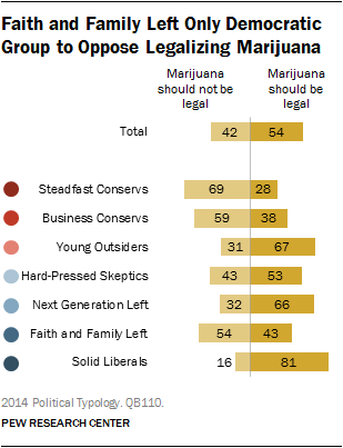 Faith and Family Left Only Democratic Group to Oppose Legalizing Marijuana
