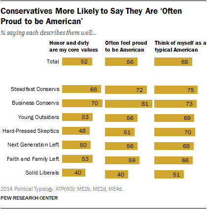 Conservatives More Likely to Say They Are 'Often Proud to be American'