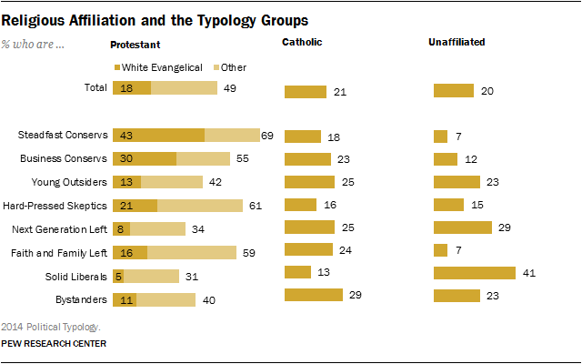 Religious Affiliation and the Typology Groups