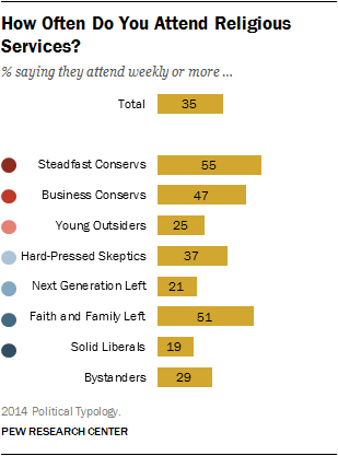 How Often Do You Attend Religious Services?