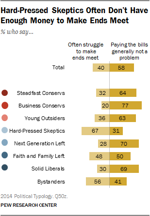 Hard-Pressed Skeptics Often Don't Have Enough Money to Make Ends Meet