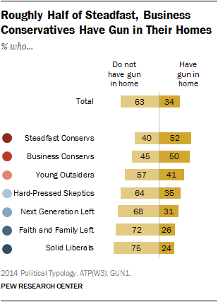 Roughly Half of Steadfast, Business Conservatives Have Gun in Their Homes