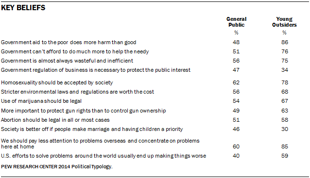 Key Beliefs of Young Outsiders