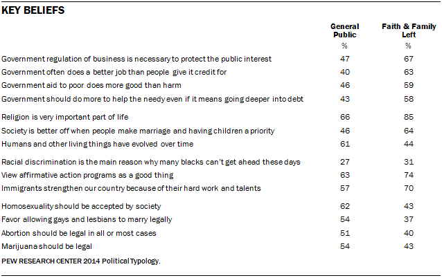 Key Beliefs of Faith and Family Left