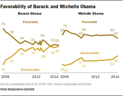 Favorability of Barack and Michelle Obama