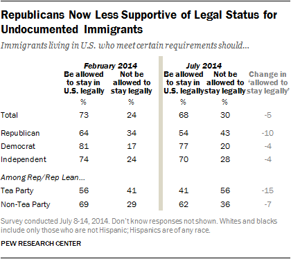 Republicans Now Less Supportive of Legal Status for Undocumented Immigrants
