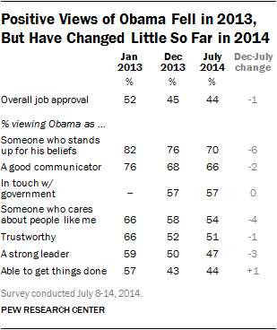 Positive Views of Obama Fell in 2013, But Have Changed Little So Far in 2014