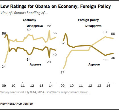 Low Ratings for Obama on Economy, Foreign Policy