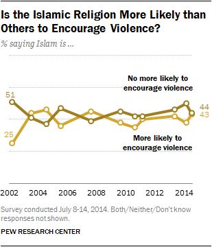 Is the Islamic Religion More Likely than Others to Encourage Violence? % saying Islam is …
