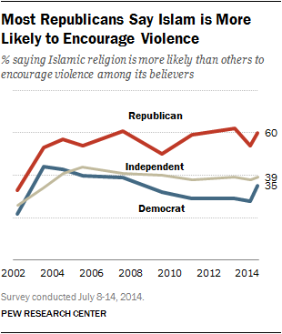 Most Republicans Say Islam is More Likely to Encourage Violence