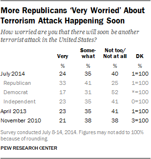 More Republicans 'Very Worried' About Terrorism Attack Happening Soon
