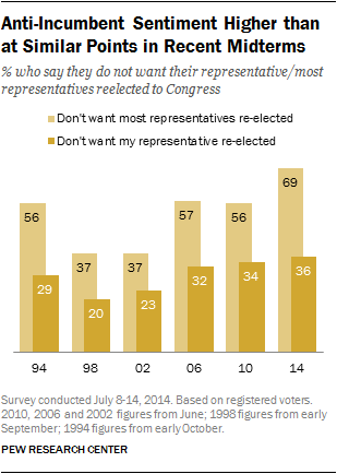 Anti-Incumbent Sentiment Higher than at Similar Points in Recent Midterms