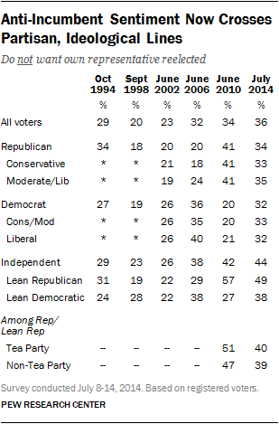 Anti-Incumbent Sentiment Now Crosses Partisan, Ideological Lines